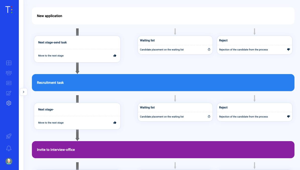 Traffit-hiring workflow