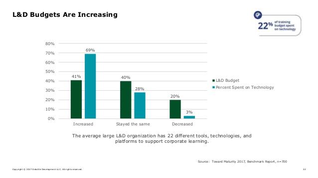 l&d budget  increasing graph
