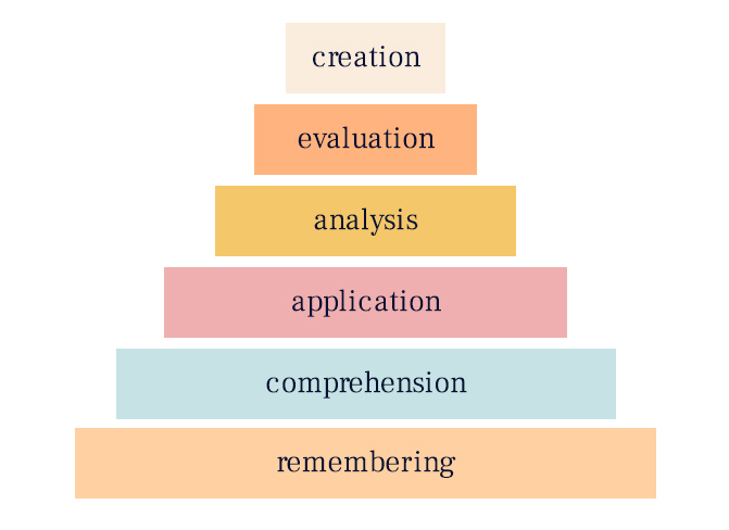 bloom's taxonomy cognitive sphere
