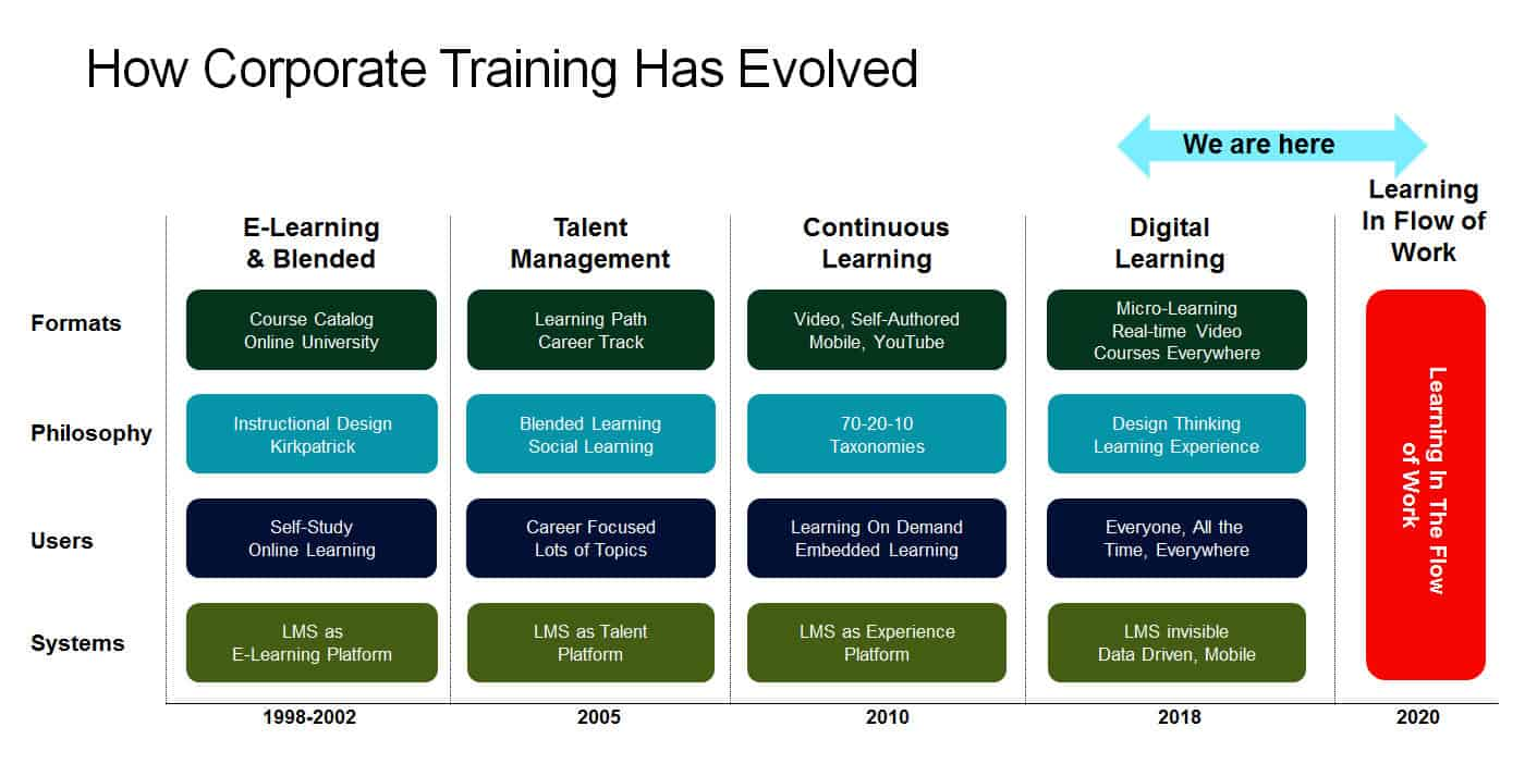 evolution of corporate training to learning in the flow of work by Josh Bersin
