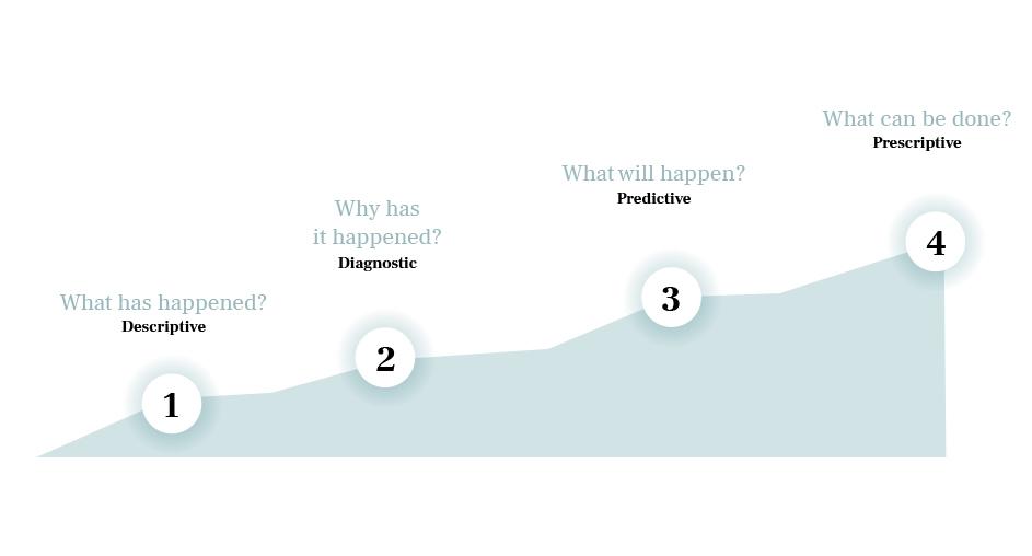 different types of analytics