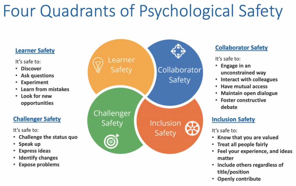 4 poziomy bezpieczeństwa psychologicznego